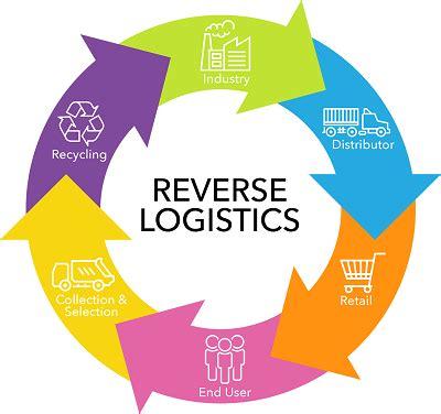 MSc thesis Logistics & Supply Chain Management