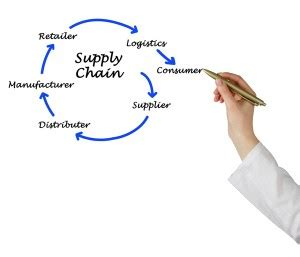 Thesis logistics supply chain management system