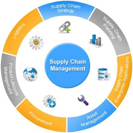 All Topics - Logistics Management